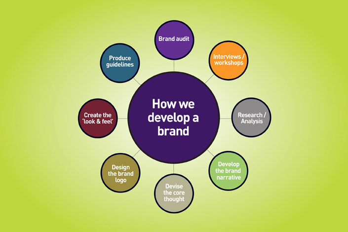 How to develop a brand
