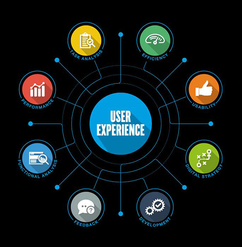 User Experience (UX) process
