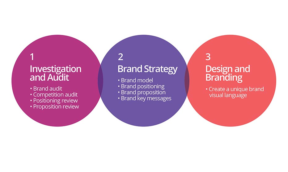 Branding is as easy as 1,2,3.